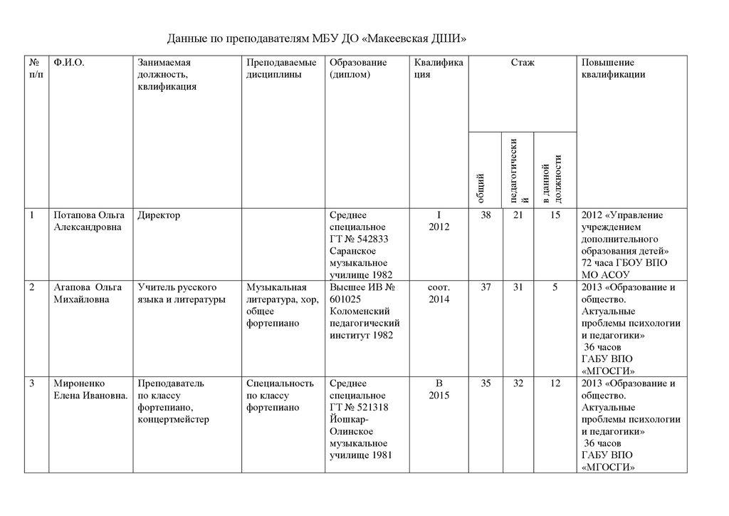 Данные по преподавателям МБУ ДО1
